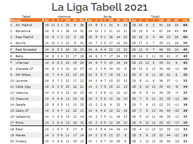Livestream- og oddsbonuser La Liga april 2021