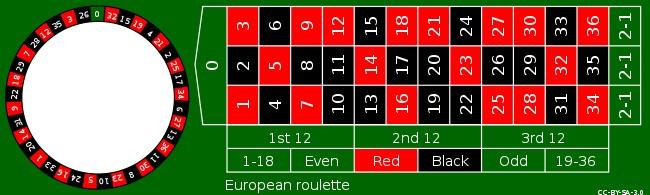 Spille Rulett hos Mr Green